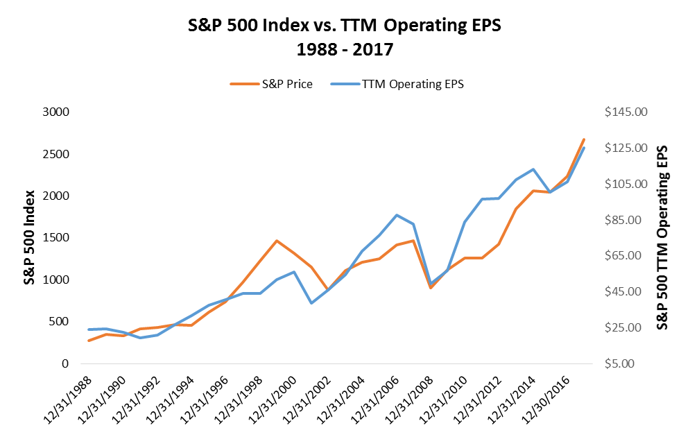S&P 500 Index and TTM Operating EPS from 1988 to 2017 image