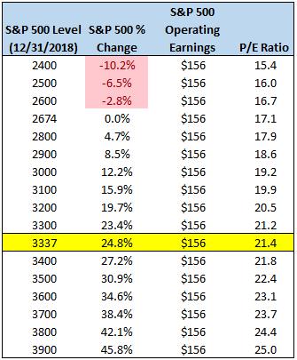 Image of S&P 500 level vs P/E ratio
