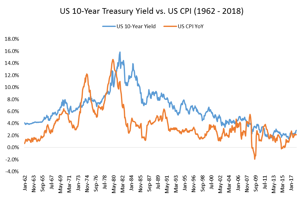 US Treasury yield vs US CPI graph1