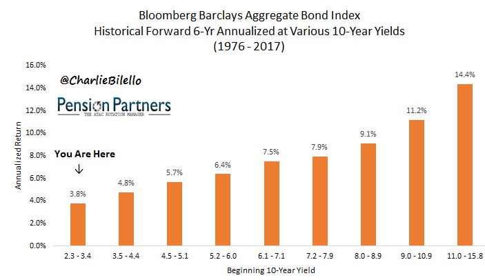 Bloomberg Barclays Aggregate Bond Index graph7-1