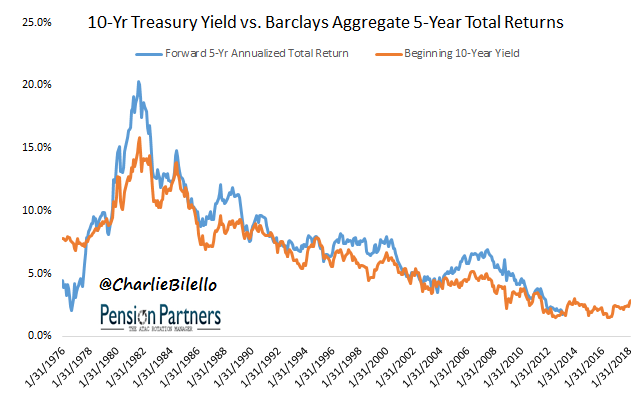 Treasury yield and Barclays aggregate total returns graph9