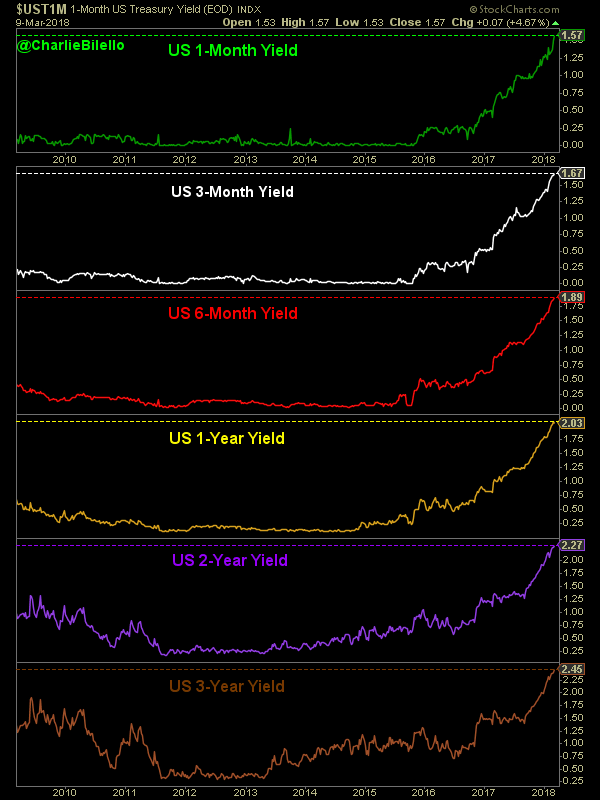 3 year yield graph of US treasury yield