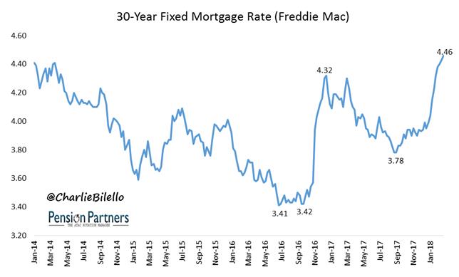 Freddie Mac Mortgage graph1