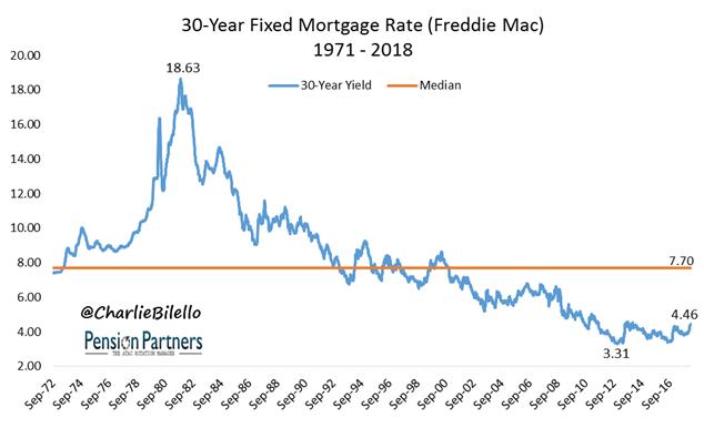 Freddie Mac Mortgage graph2
