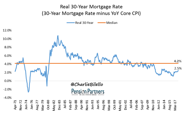 30 year mortgage rate graph3
