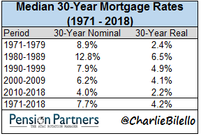 30 year mortgage rates chart4