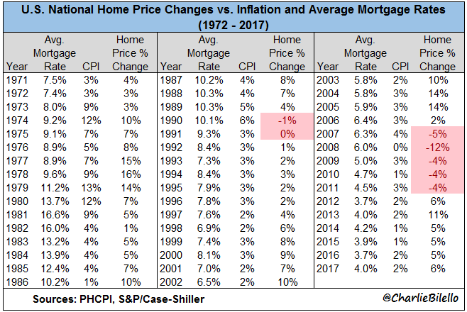 National Home price changes and Inlation mortgage rates chart8