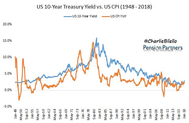 historical bond returns image3