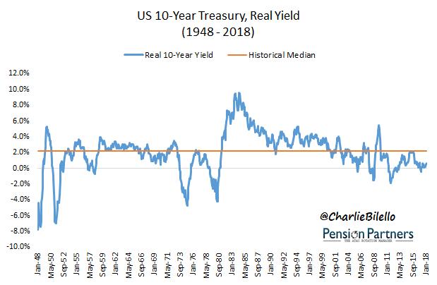 historical bond returns image1