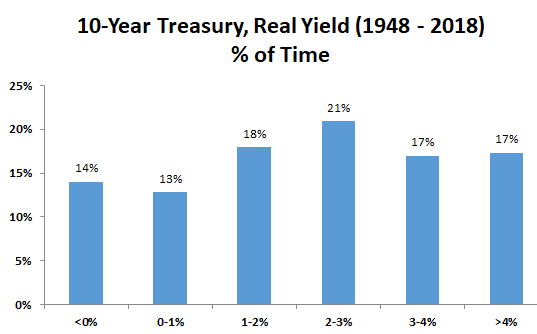 historical bond returns image2