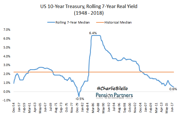 historical bond returns image4