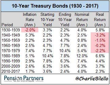 10 year real return bonds