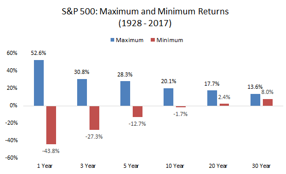 Maximum and Minimum returns since 1928 till 2017 graph4