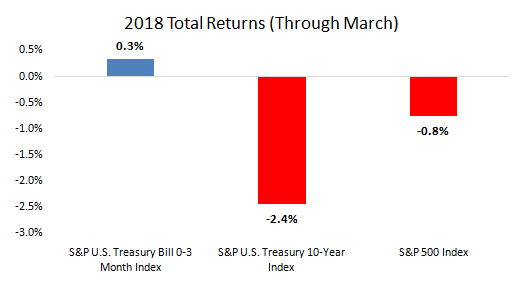 Total returns of 2018 graph1