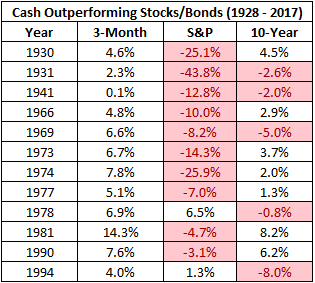 Cash outperforming stocks and bonds chart