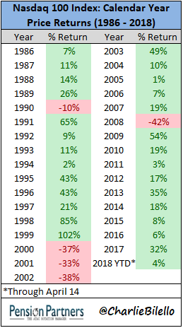 Image of Calendar year price retuns of Nasdaq 100 index from 1986 to 2018