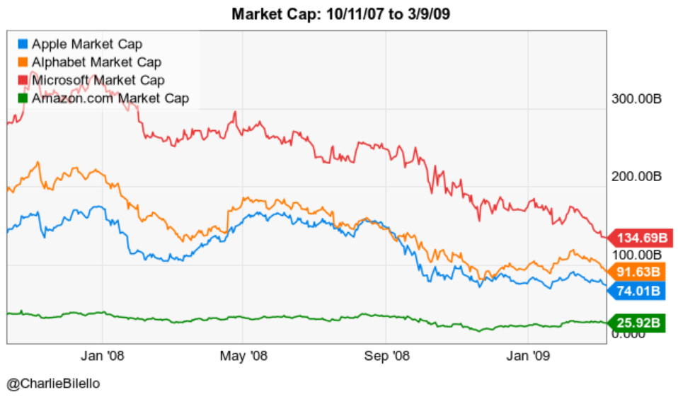 Market cap image from November 2007 to September 2009