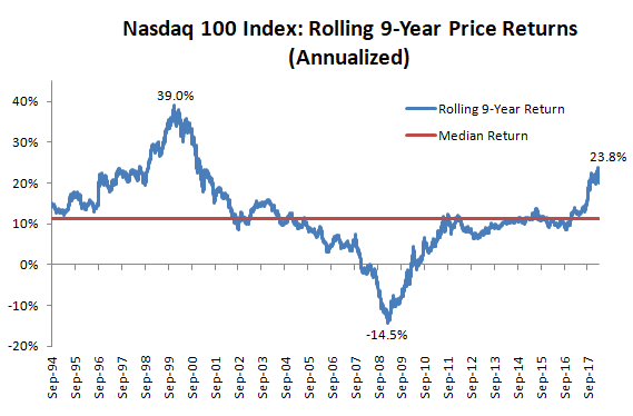 Rolling 9 year price returns of Nasdaq 100 index