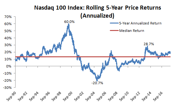 Rolling 5 year annualized price returns of Nasdaq 100 index from September 1990 to September 2016
