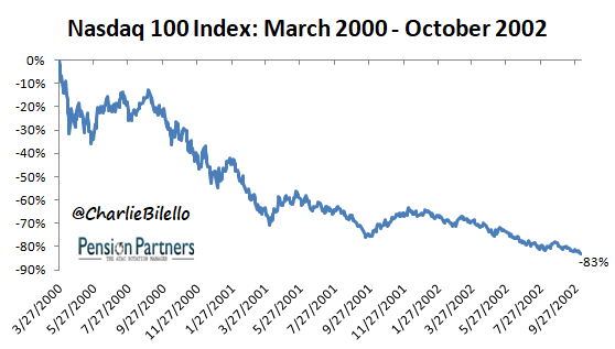 Image of Nasdaq 100 index from March 2000 to October 2002