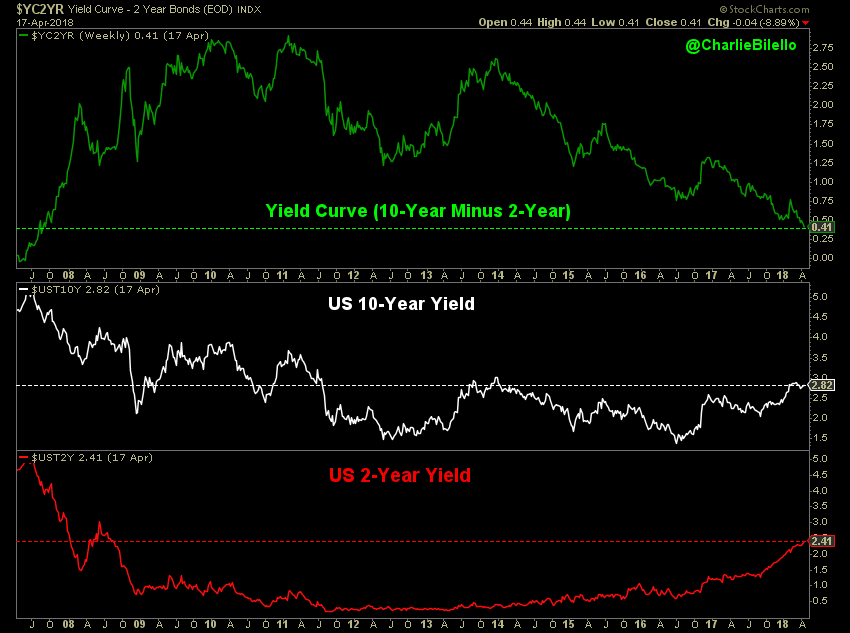 10 year Yield curve and 2 year Yield Index graph3