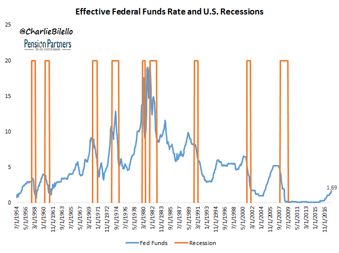 Effective federal funds rate and US recessions graph7