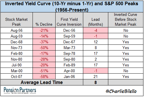 Inverted Yield curve and S&P 500 peaks chart1