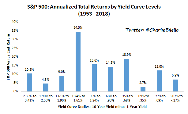 Annualized total returms by yield curve levels graph4