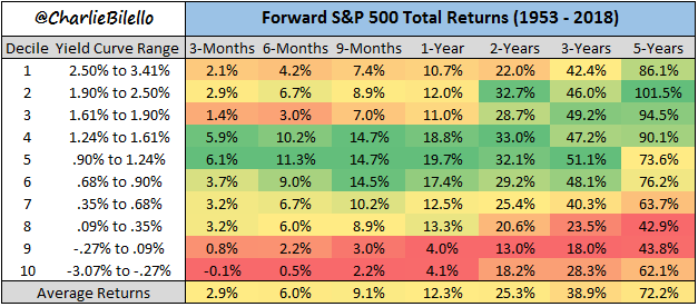 Decile yield curve range and forward S&P 500 total returns from 1953 to 2018 list