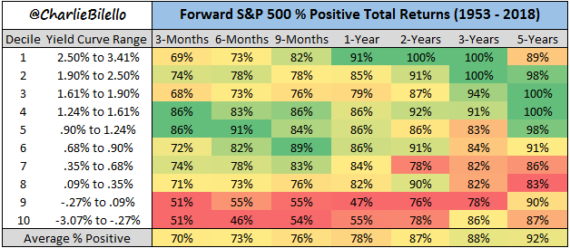 Image of Forward S&P 500 positive total returns from 1953 till 2018