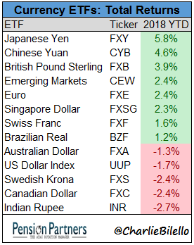 Currency ETFs total returns chart1