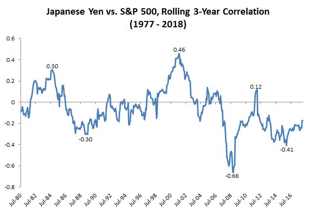 Yen vs S&P500 rolling 3-year correlation graph6