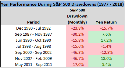 Yen performance during S&P500 drawdowns in 1977 to 2018 chart4