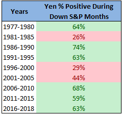 Yen positive during down S&P months chart5