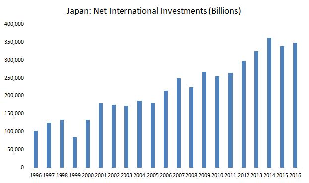 Net international investments graph6