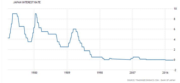 Yen interest rate graph7