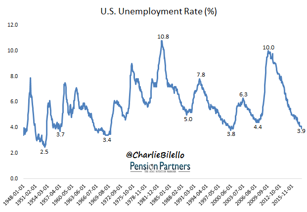 US unemployment tare chart from 1948 till 2015