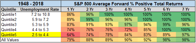 S&P 500 average forward positive total returns from 1948 till 2018 chart