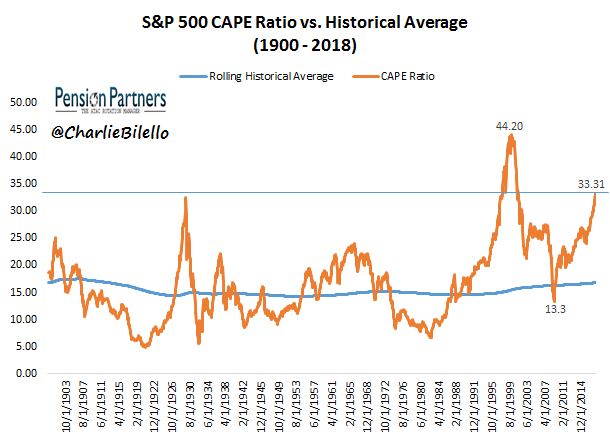 S&P 500 CAPE ratio vs Historical average graph