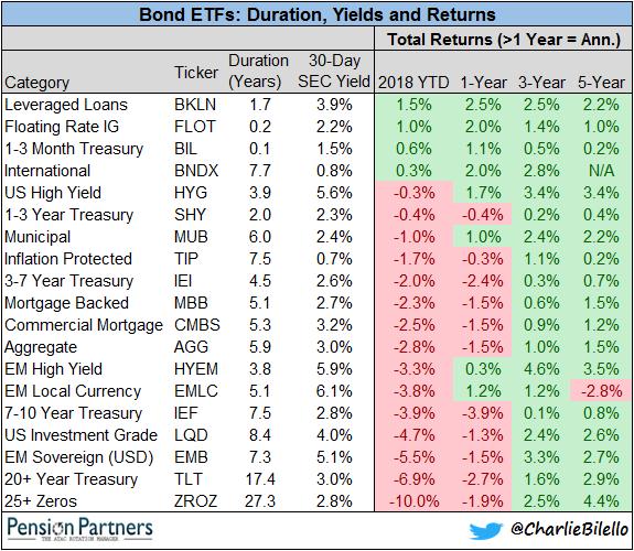List of Bond ETF's