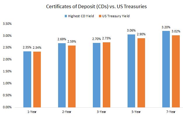 Graph of Certificates of Deposits vs US tresuries