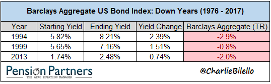 Down years list of Barclays Aggregate US bond index