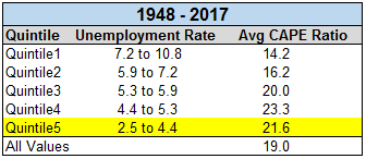 Unemployment rate vs Avg CAPE ratios in different quintiles chart