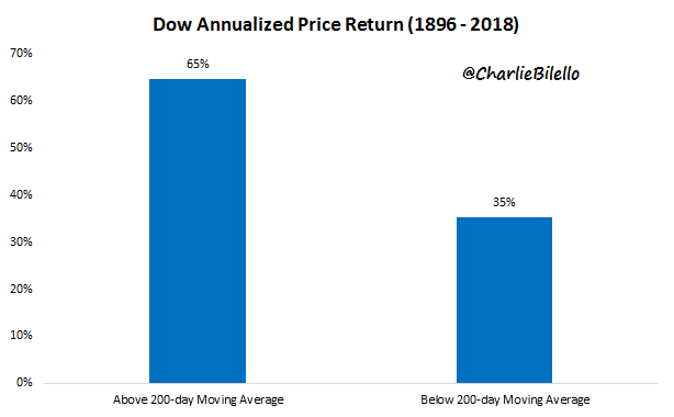 Dow annualized price return from 1896 to 2018 image