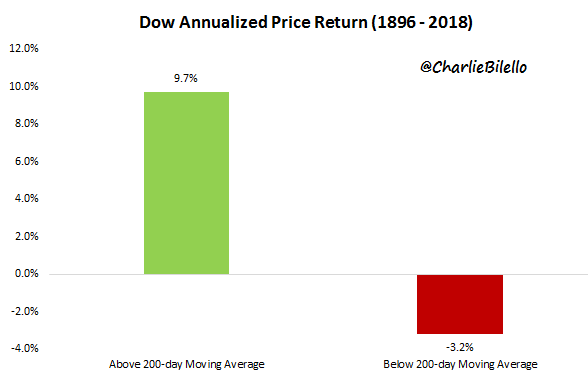 Dow annualized price return graph from 1896 to 2018