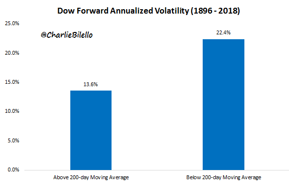 Image of Dow forward annualized volatility from 1896 to 2018