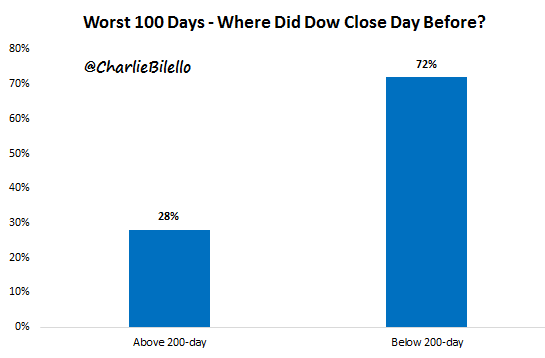 Worst 100 days graph of Dow
