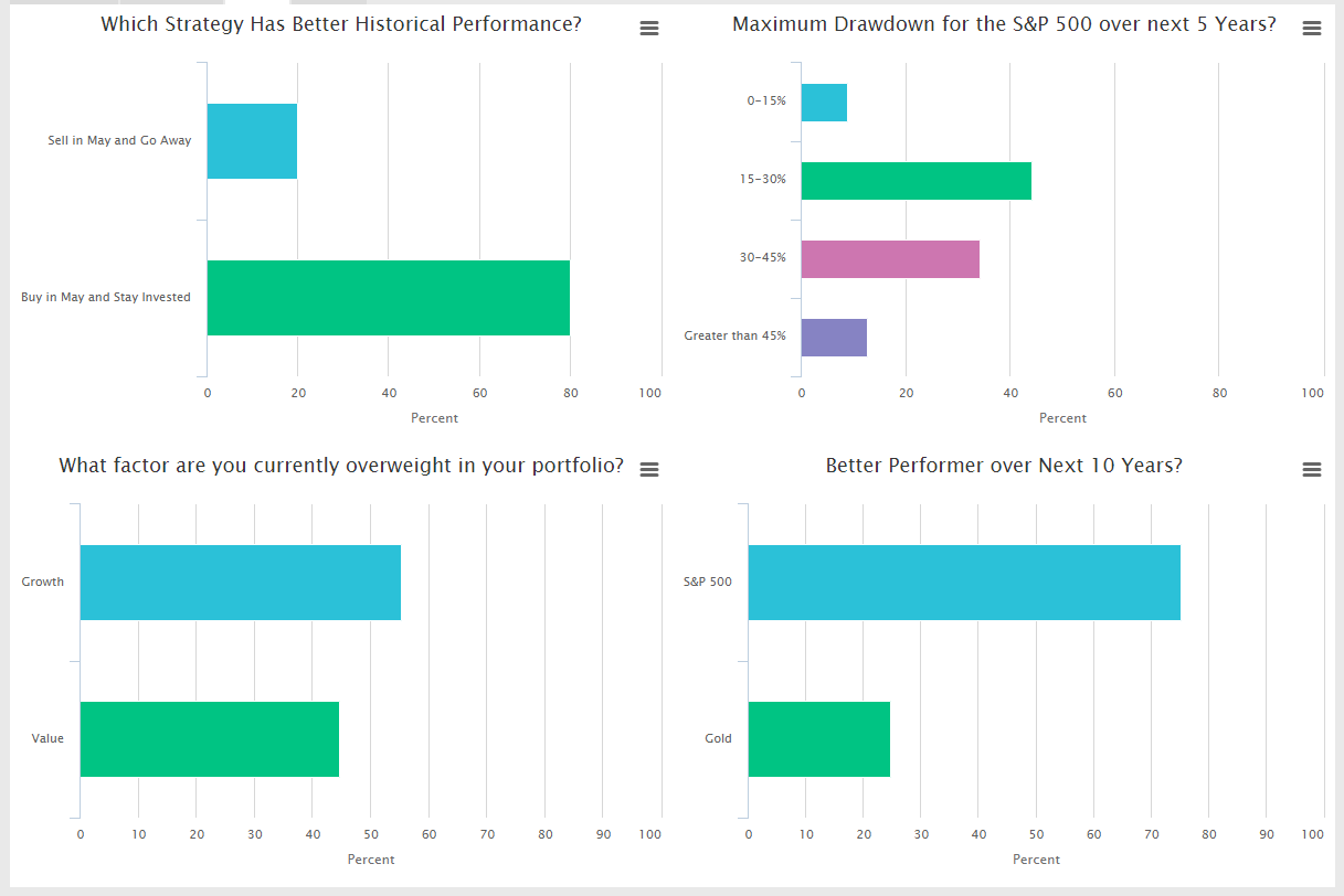 Image of Pension Partners Webinar June 2018 poll result