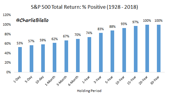 Positive returns of S&P 500 from 1928 to 2018