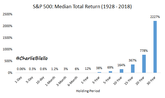 Median total returns of S&P 500 from 1928 to 2018